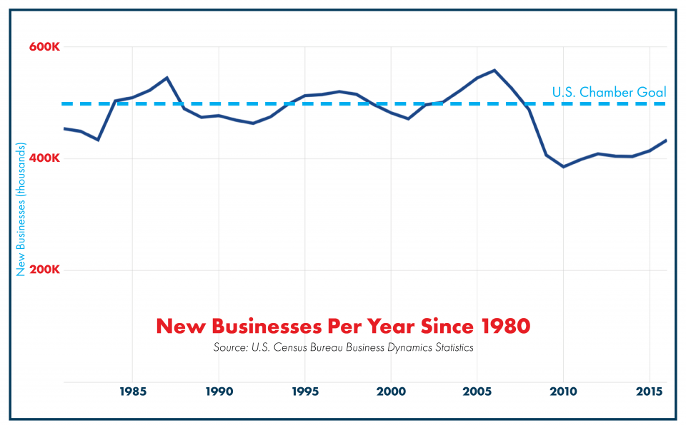 New Businesses Per Year Since 1980