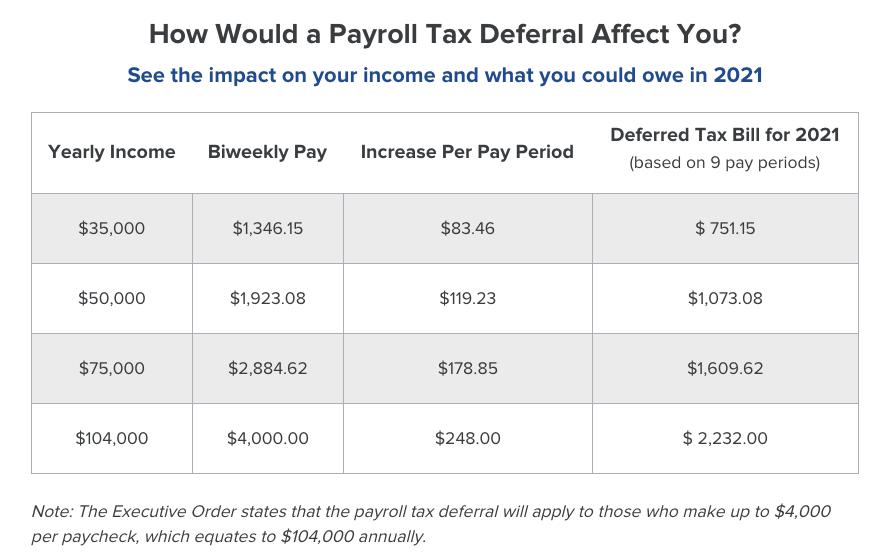 Payroll Tax Analysis Chart