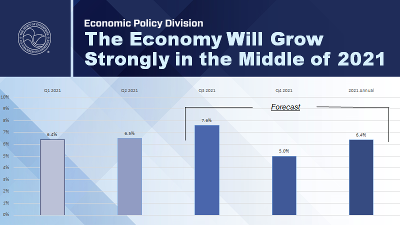 Projection Chart: The Economy Will Grow Strongly in the Middle of 2021.