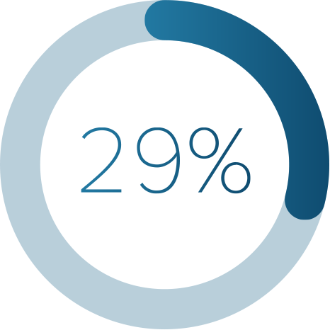 29% Graphic for Proxy Survey