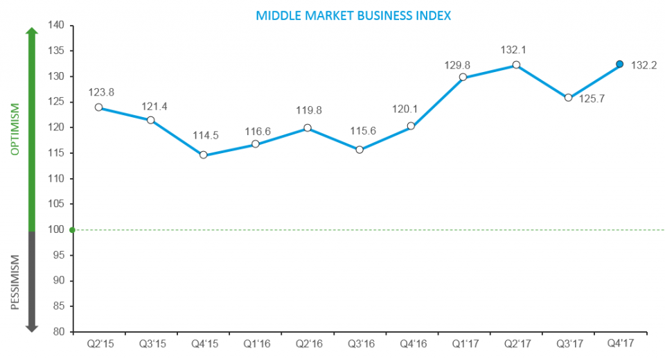 RSM Middle Market Index Q4 results graph