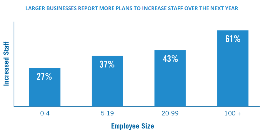 Small Business Index 2018 Q2: Larger businesses report more plans to increase staff over the next year.