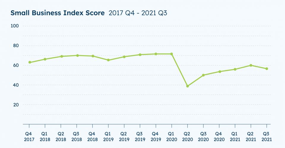 Chart: SBI Index Score from Q4 2017- through Q3 2021.