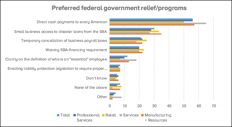 SBI Special Report - Chart showing preferred federal government relief/programs