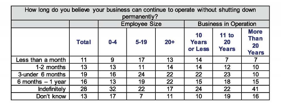 Small Business Index - Special Report Chart - How Long can businesses continue without shutting down permanently?