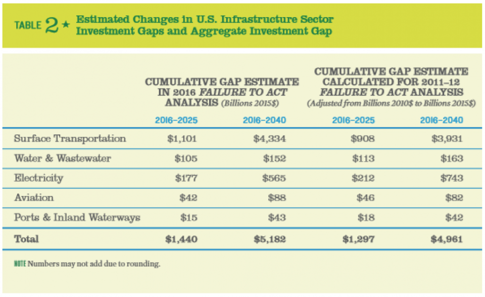 Table for Infrastructure testimony by UPS Freight - Table 2 is Estimated Change isn U.S. Infrastructure Sector Investment Gaps and Aggregate Investment Gap shows increase from $1440 billion between 2016-2025 and 5,182 billion from 2016-2040