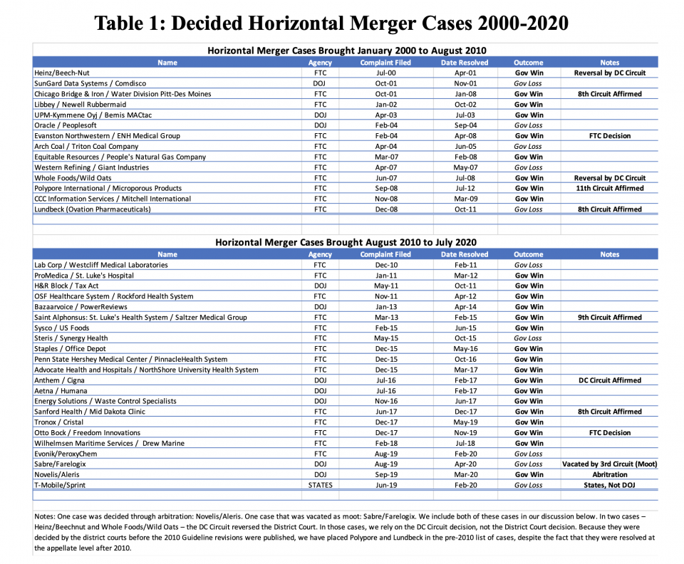 Table Chart: Decided Horizontal Merger Cases 2000-2020