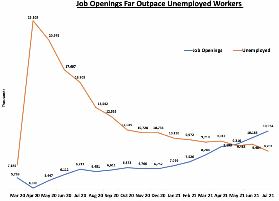 Chart: Job Openings Far Outpace Unemployed Workers