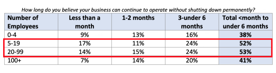 How long do you believe your business can continue to operate without shutting down permanently?