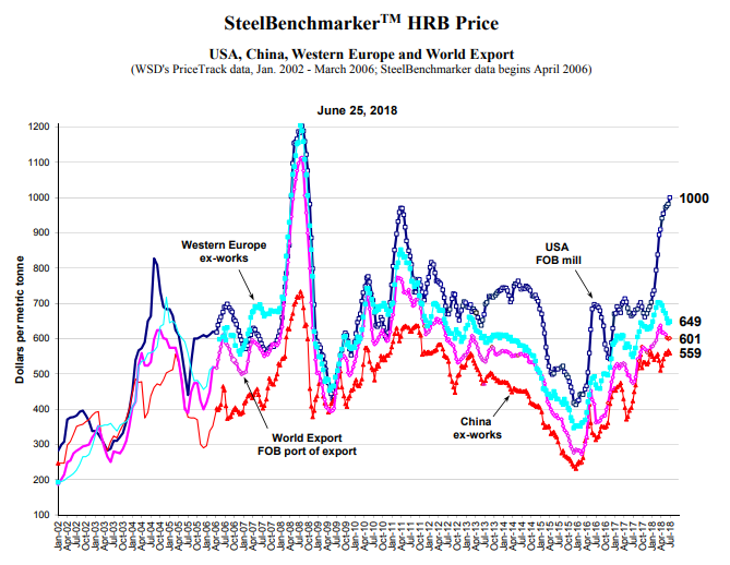 SteelBenchmarker HRB Price, June 25, 2018.
