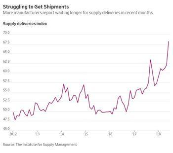 More manufacturers report waiting longer for supply deliveries in recent months.