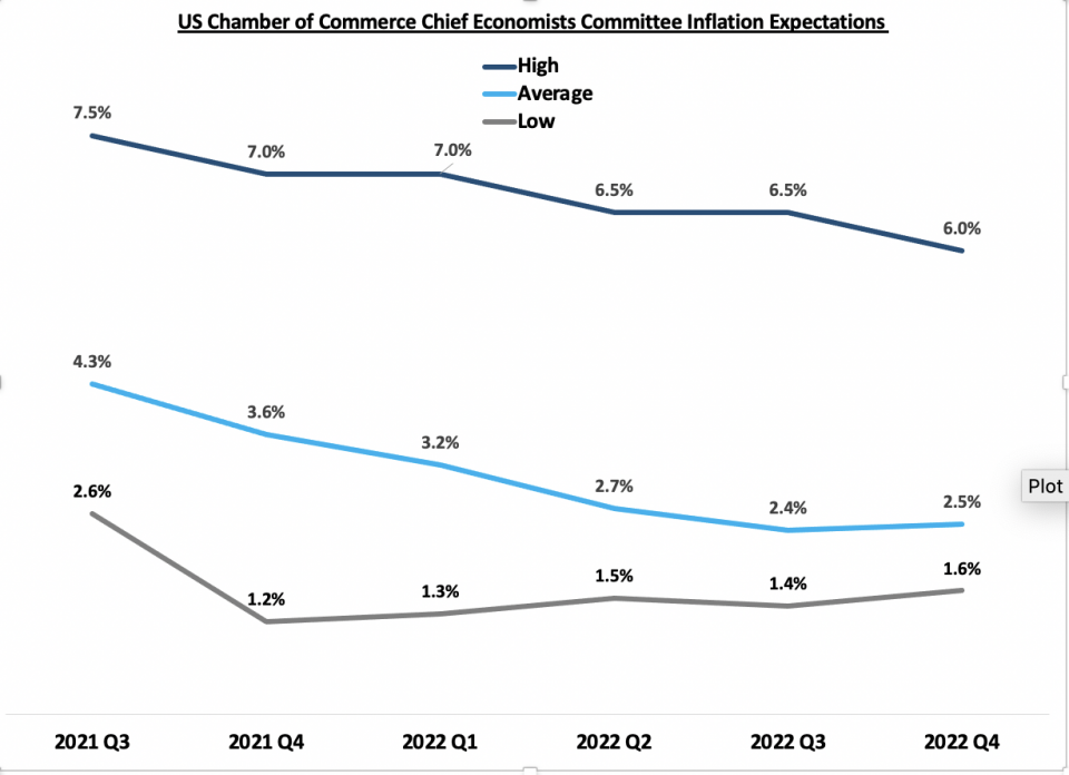 Chart depicting the U.S. Chamber of Commerce Chief Economists Committee Inflation Expectations