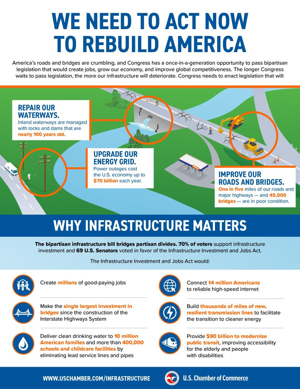 Infographic: We Need to Act Now to Rebuild America