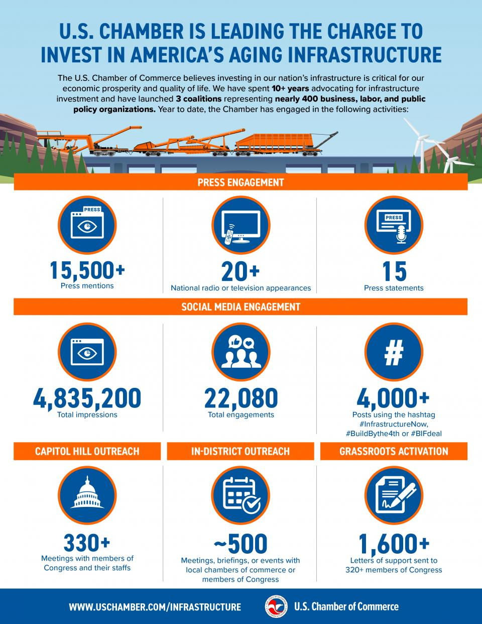 Infographic: US Chamber is leading the charge to invest in America's infrastructure
