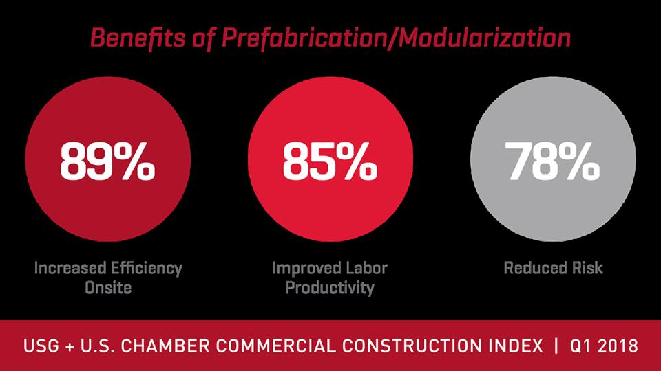 CCI 2018 Q1 benefits of prefabrication stat
