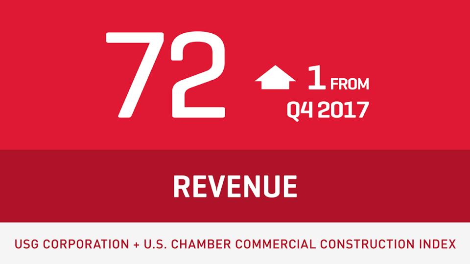 2018 Q1 revenue is 72