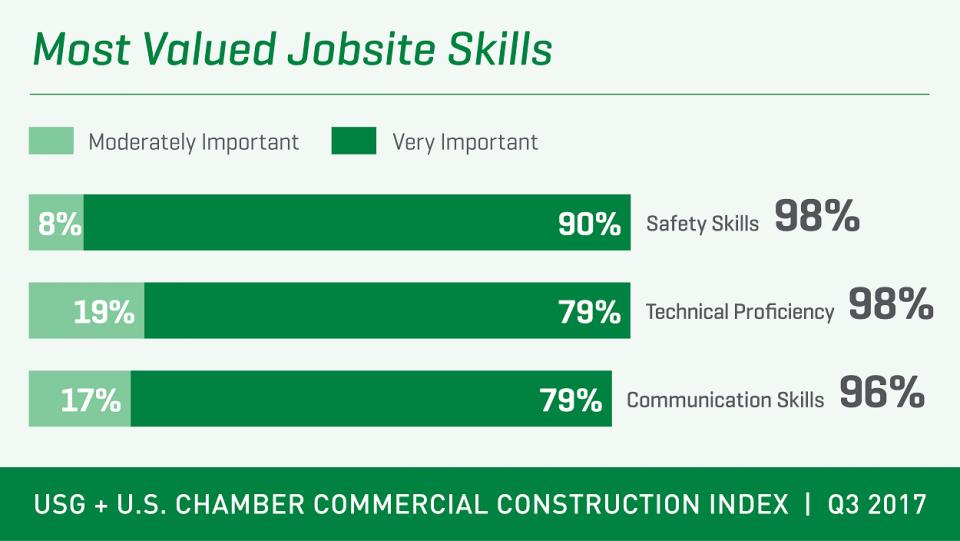CCI Q3 2017 jobsite skills
