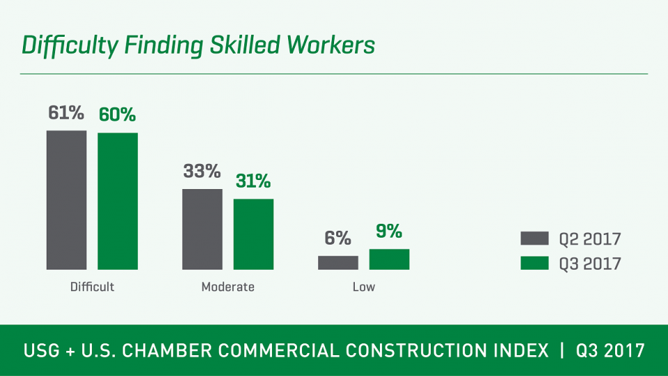 CCI Q3 2017 skilled workers