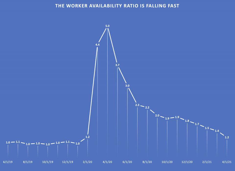Worker Availability Ratio: 6/1/2019 - 4/21/2021