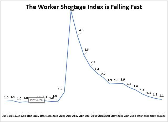 worker shortage index chart