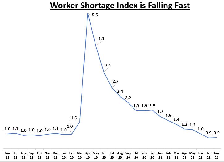 worker shortage index chart Oct.