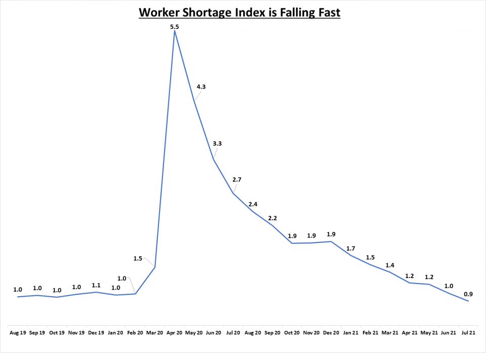 Chart: Worker Shortage Index is Falling Fast
