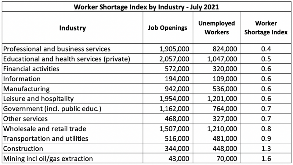 Chart: Worker Shortage Index by Industry in July 2021