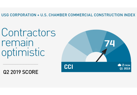 The Q2 2019 USG Corporation + U.S. Chamber of Commerce Commercial Construction Index composite score of 74 is up two points from last quarter.