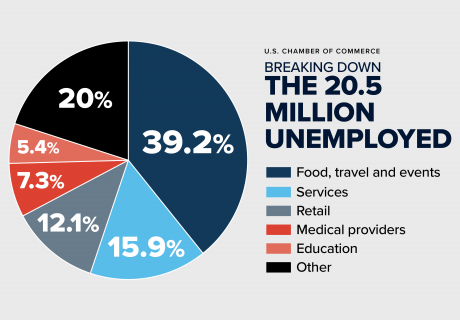 Sector-by-Sector Unemployment