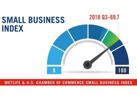 2018 Q3 Metlife and U.S. Chamber of Commerce Small Business Index: 69.7.