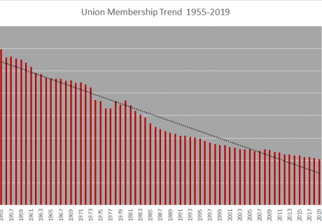 union membership