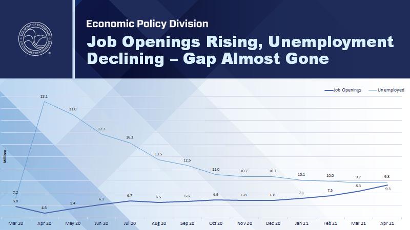 job openings unemployment chart