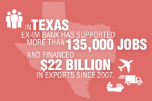In Texas, the Export-Import Bank has supported more than 135,000 jobs since 2007.