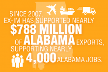 From 2007 to 2014, the Export-Import Bank backed nearly $788 million of Alabama exports and supported nearly 4,000 jobs.