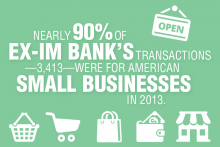 Nearly 90% of the Export-Import Bank's transactions in 2013 were for American small businesses