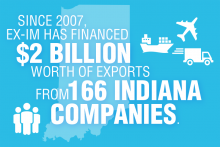 Export-Import Bank has financed $2 billion worth of exports in Indiana.
