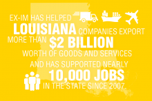Export-Import Bank has supported 10,000 jobs in Louisiana.