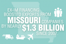 Export-Import Bank financing has boosted Missouri exports by nearly $1.3 billion since 2007.
