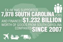The Export-Import bank has supported 7878 job and financed $1.2 billion in goods in South Carolina.