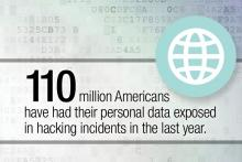 110 million Americans have had their data exposed in hacking incidents in the last year.