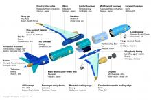 Boeing Airplane that shows how different parts come from different places to make one plane
