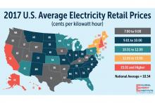 2017 U.S. average electricity retail prices.