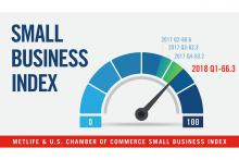 Metlife and U.S. Chamber Small Business Index: 2018 Q1.