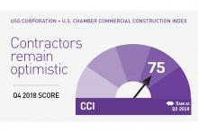 USG and U.S. Chamber Commercial Construction Index for Q4 2018 remains at 75.
