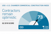 USB and U.S. Chamber Commercial Construction Index, Q2 2018: 73