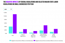 U.S. Chamber of Commerce Foundation chart: The negative impacts of federal regulations and selected major state labor regulations on small busiensses per year.