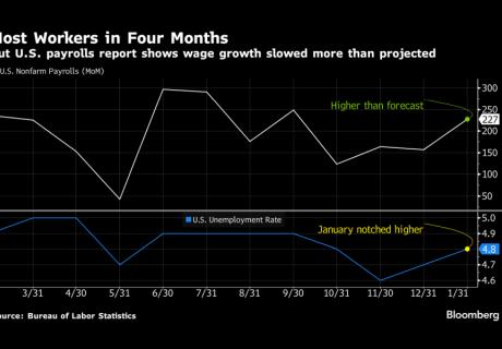 Bloomberg chart of U.S. jobs numbers: January 2017.