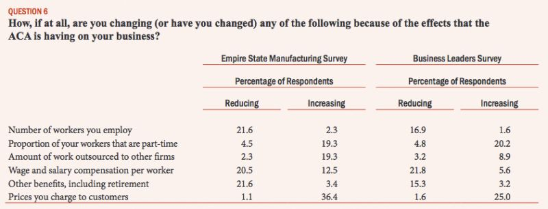 New York Federal Reserve Empire State Manufacturing and Business Leaders Surveys