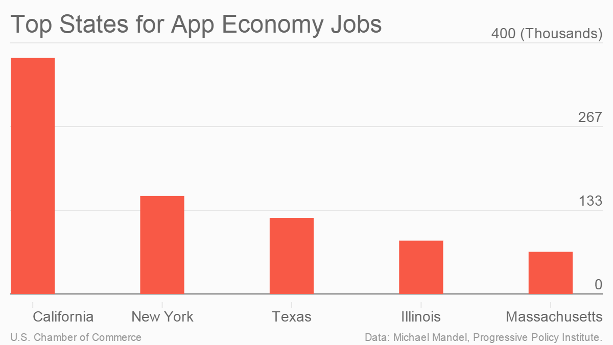 the state of the app economy is strong million jobs in  chart of the top app economy states in 2015