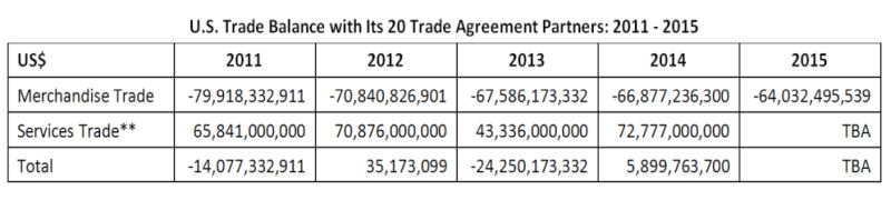 Table: U.S. Trade Balance with its 20 Trade Agreement Partners: 2011-2015